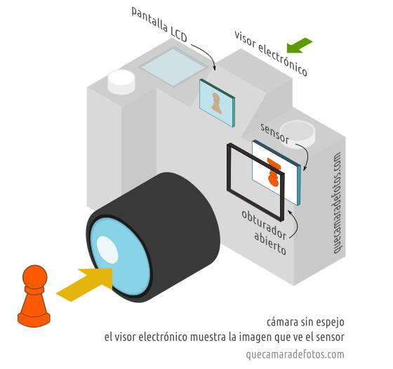 Qué es una cámara EVIL / sin espejo