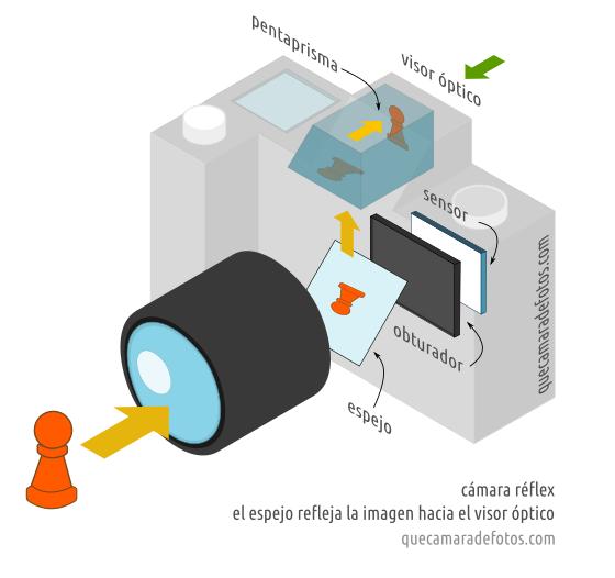 Qué es una cámara réflex: espejo, pentaprisma y visor óptico