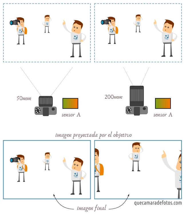 Ángulo de visión en función de la distancia focal