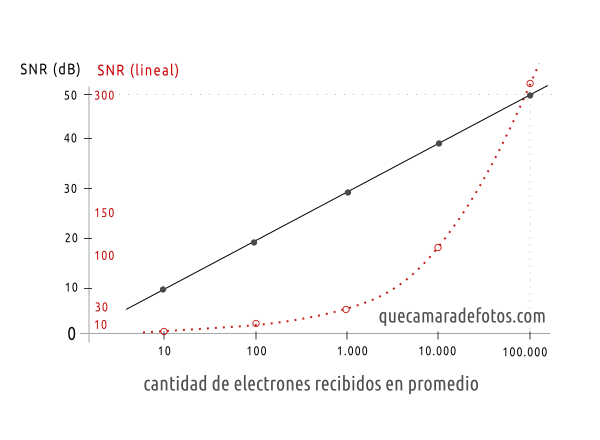 Variabilidad / ruido de la luz (Poisson)