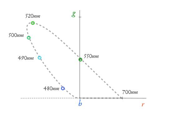 Espacio de color RGB - Representación 2D