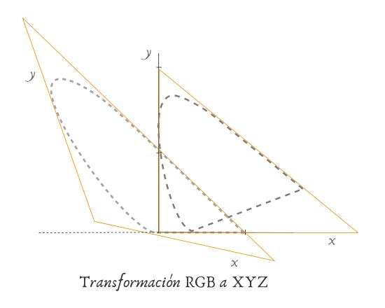 Espacio de color RGB - Transformación XYZ