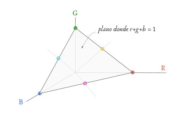 Espacio de color RGB - Representación 3D