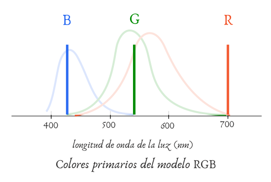 Colores primarios modelo RGB