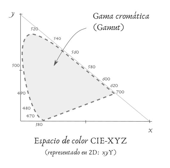 CIE-XYZ Diagrama de cromaticidad
